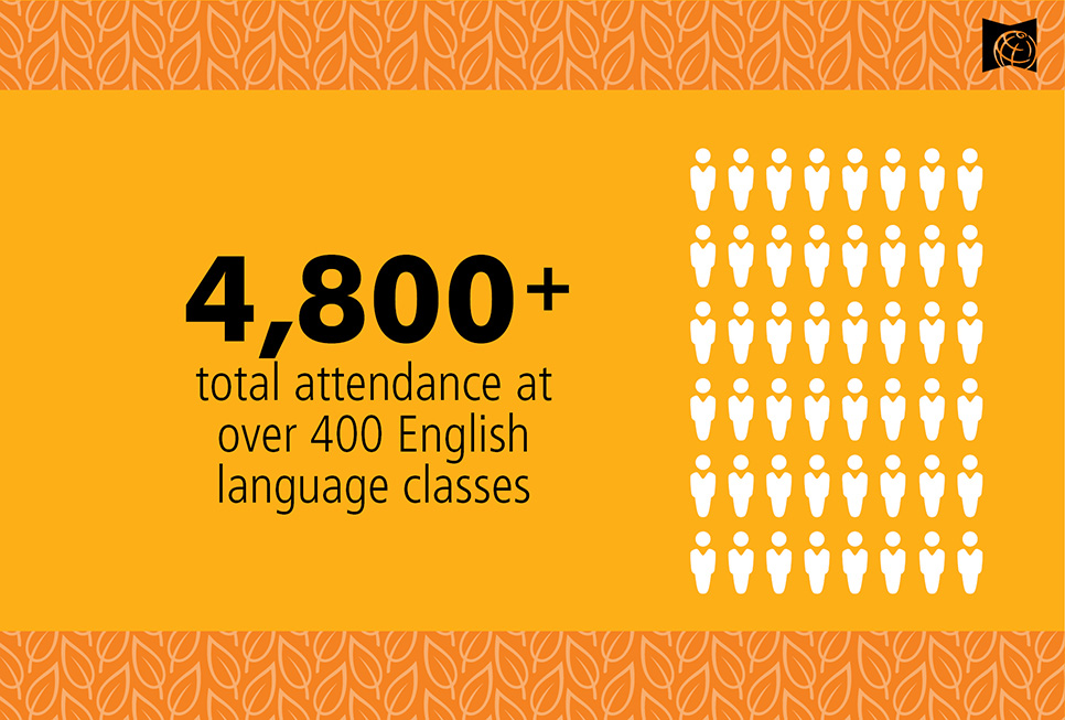 In 2017, 4800+ Seattle residents attended over 400 English language classes