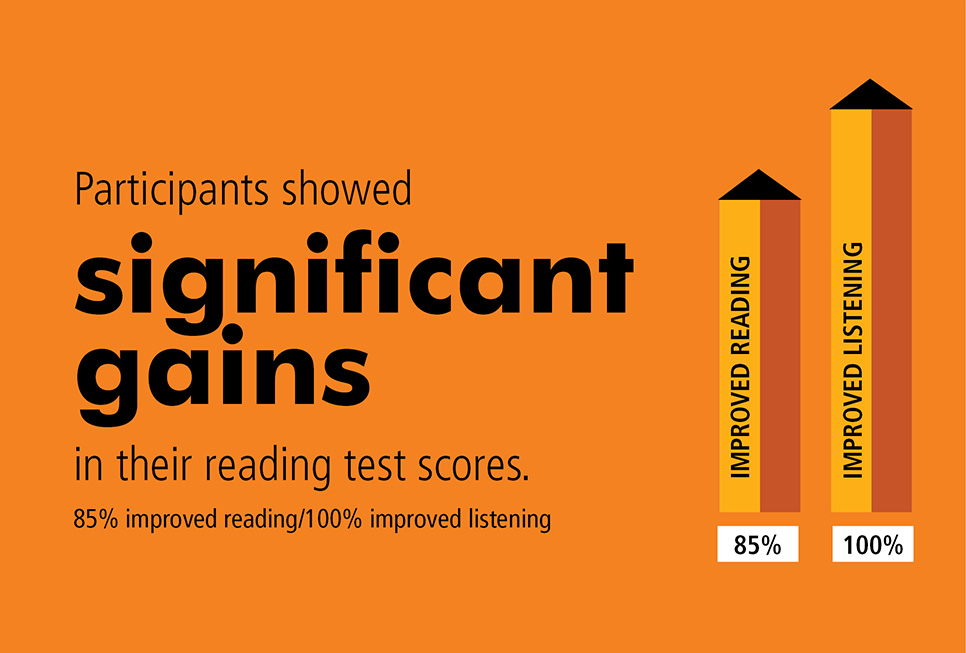 Participants showed significant gains in their reading test scores. 85% improved reading and 100% improved listening