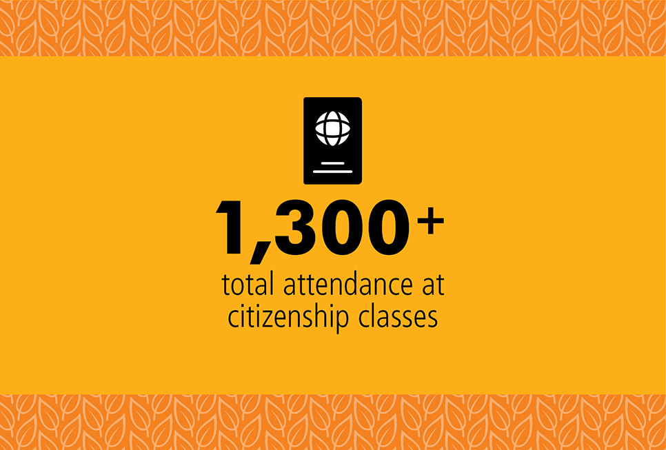 Over 1,300 people were helped with citizenship applications and interviews