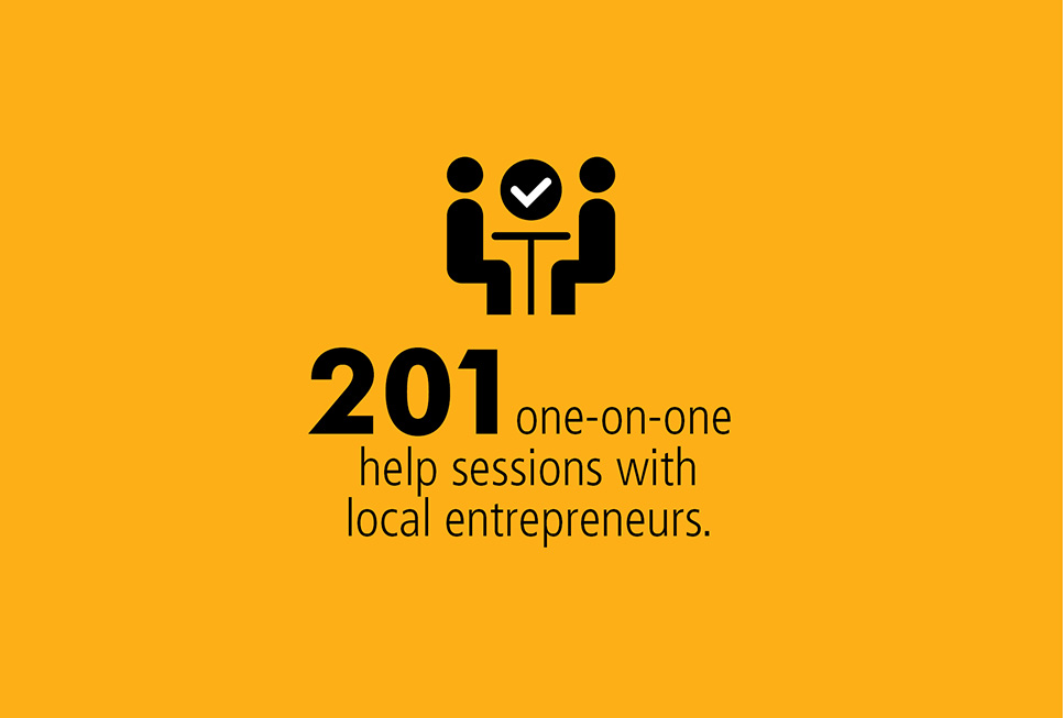 190 meetings held with local start-ups in 2017 to help ensure their success.