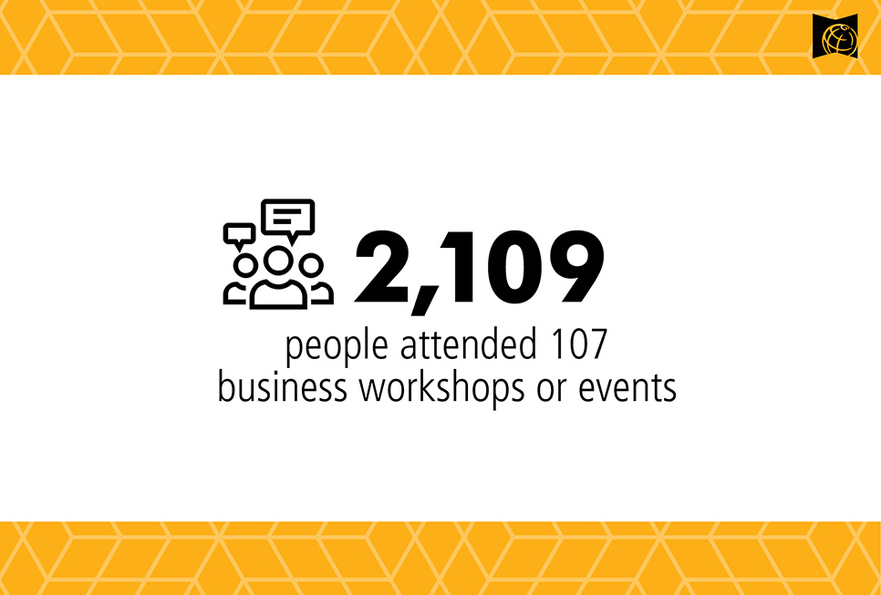2,109 people attended 107 business workshops or events