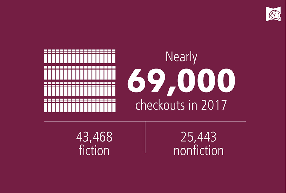 Nearly checkouts in 2017 43,468 fiction 25,443 nonfiction 69,000