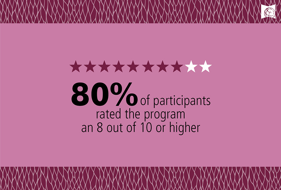 80% of participants rated the program an 8 out of 10 or higher