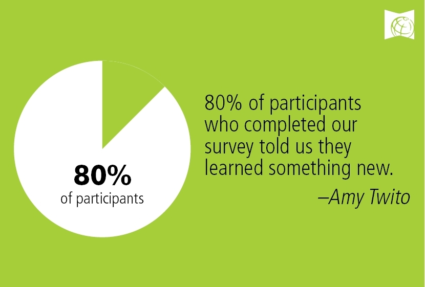 80% of participants who completed our survey told us they learned something new.