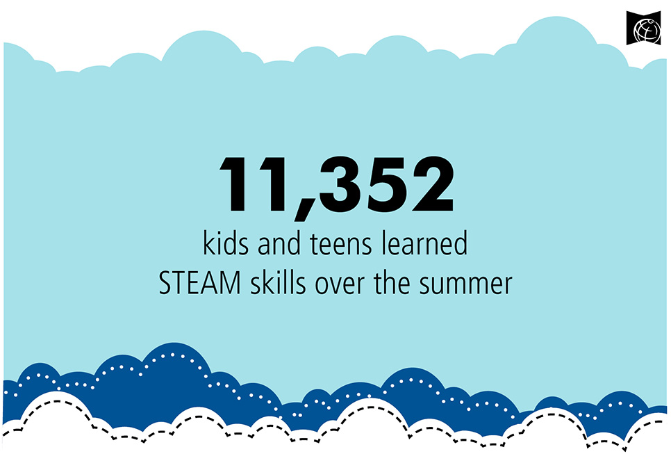 11,352 kids and teens learned STEAM skills over the summer.