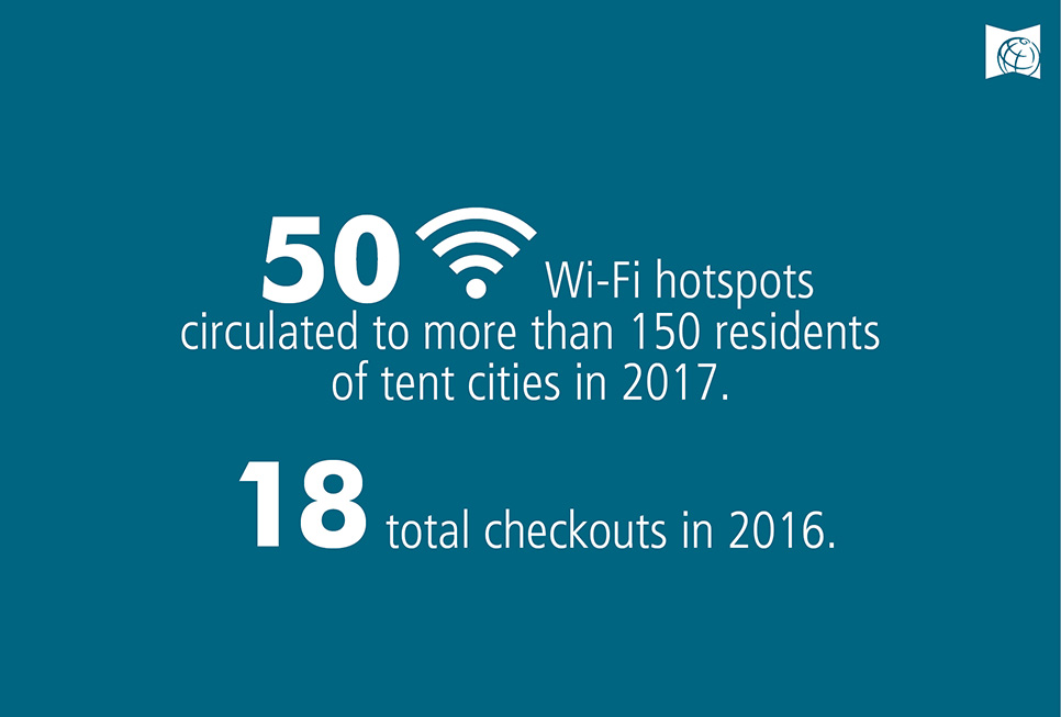 50 Wi-Fi hotspots circulated to more than 150 residents of tent cities in 2017