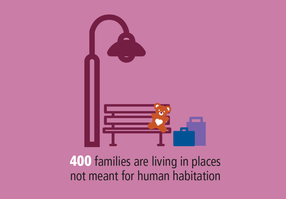 400 families are living in places not meant for human habitation